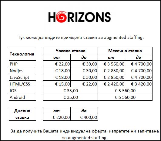 IT Solution Horizons Bulgaria