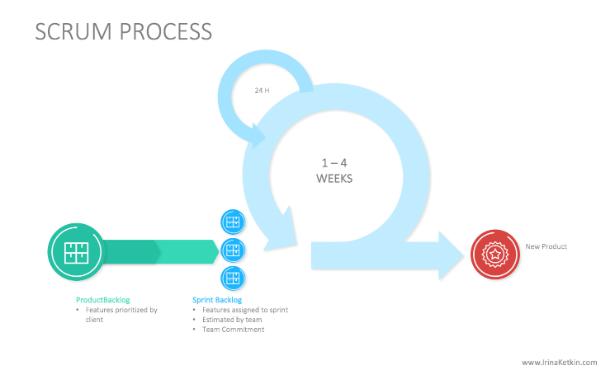 scrum process